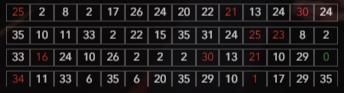 16er Schwarz-Serie am Speed-Goldene-Zero Tisch bei Netroulette