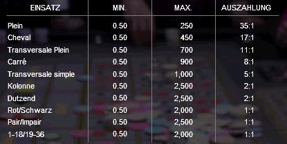Der Mindesteinsatz beträgt auf allen Chancen von einer Zahl bzw. Plein bis zu den Einfachen Chancen SchwarzRot, PairImpair und PasseManque (19 bis 36 und 1 bis 18) nur jeweils 50 Cent. Das ist ein ungewöhnlich niedrig kalkuliertes Minimum, dass es in dieser Form bislang nur im Leovegaslivecasino gibt (Stand Februar 2016). Von allen anderen Onlinecasinos aus, sofern sie überhaupt mit dem Dragonara verbunden sind, muss mit höherem Mindesteinsatz gespielt werden. Das Maximum für den Einsatz auf eine einzelne Zahl beträgt 250 Euro. Die Transversale Simple kann mit maximal €1000 bespielt werden und auf den Einfachen Chancen sind Einsätze von jeweils €2500 möglich.