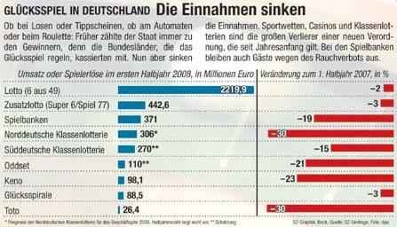 Spielcasinos Deutschland