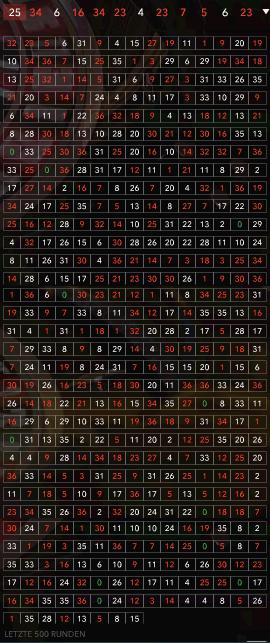 Roulette Zahlen Statistik